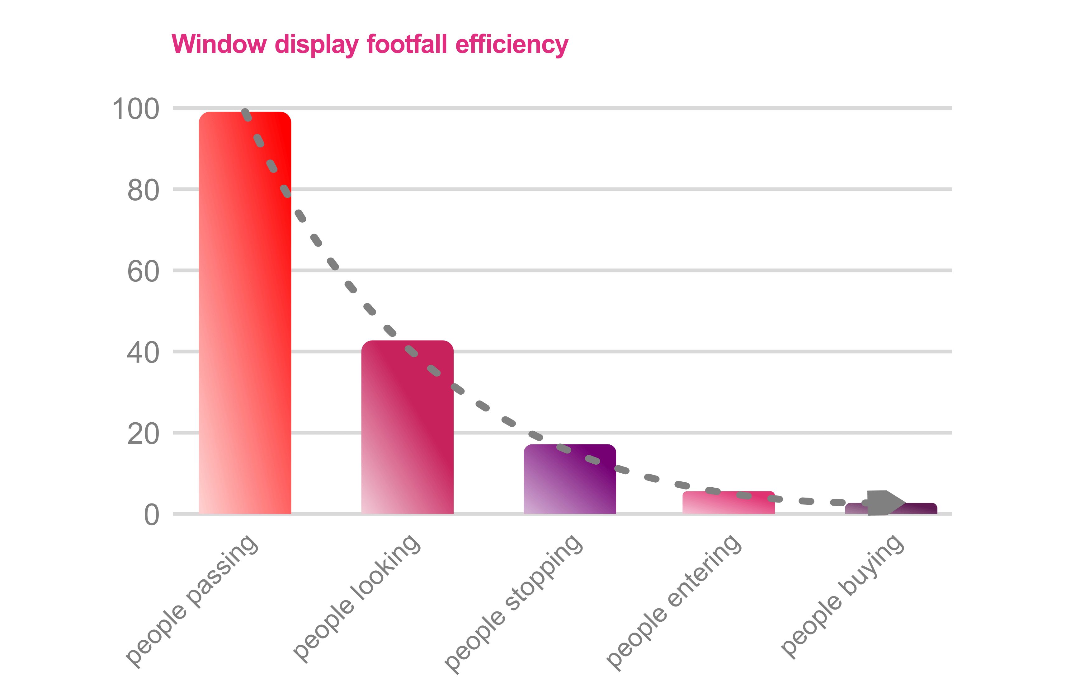 Retail window analysis results